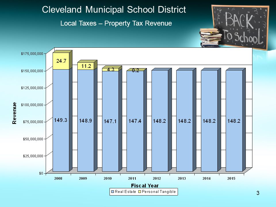 14 Cleveland Municipal School District October 2010 Five Year Forecast (in millions of dollars) FY 2008 FY 2009 FY 2010 FY 2011 FY 2012 FY 2013 FY 2014 FY 2015 Beginning Cash Balance $90.6 $82.0 $50.4 $13.0 $25.6 $(51.4) $(151.4) $(268.6) Total Revenues 672.5 668.2 662.7 676.1 625.4 616.4 612.0 607.4 Total Expenses 681.1 699.8 700.1 663.5 702.4 716.4 729.2 742.5 Revenue over Expenses (8.6) (31.6) (37.4) 12.6 (77.0) (100.0) (117.2) (135.1) Ending Cash Balance 82.0 50.4 13.0 25.6 (51.4) (151.4) (268.6) (403.7) Encumbrances/Reserves 10.7 7.0 6.5 7.0 Unencumbered Balance $71.3 $43.4 $6.5 $18.6 $(58.4) $(158.4) $(275.6) $(410.7)