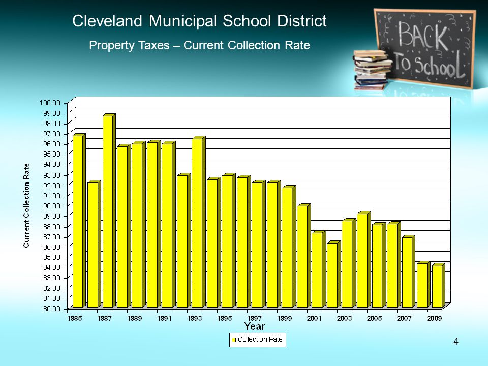 15 Cleveland Municipal School District October 2010 Five Year Forecast Summary State Foundation Revenue 1.Actual for 2009-2010 and projections for 2010-2011 are based on the new Evidence Based Funding Model (HB 1).