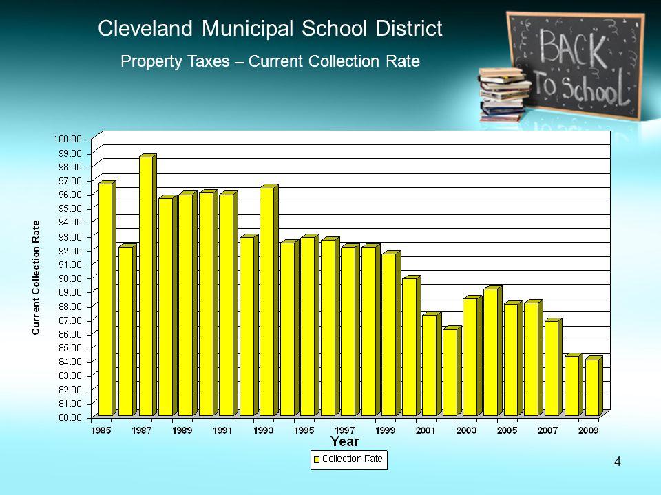 5 Cleveland Municipal School District Property Tax Allocation – State Hold Harmless Reimbursements