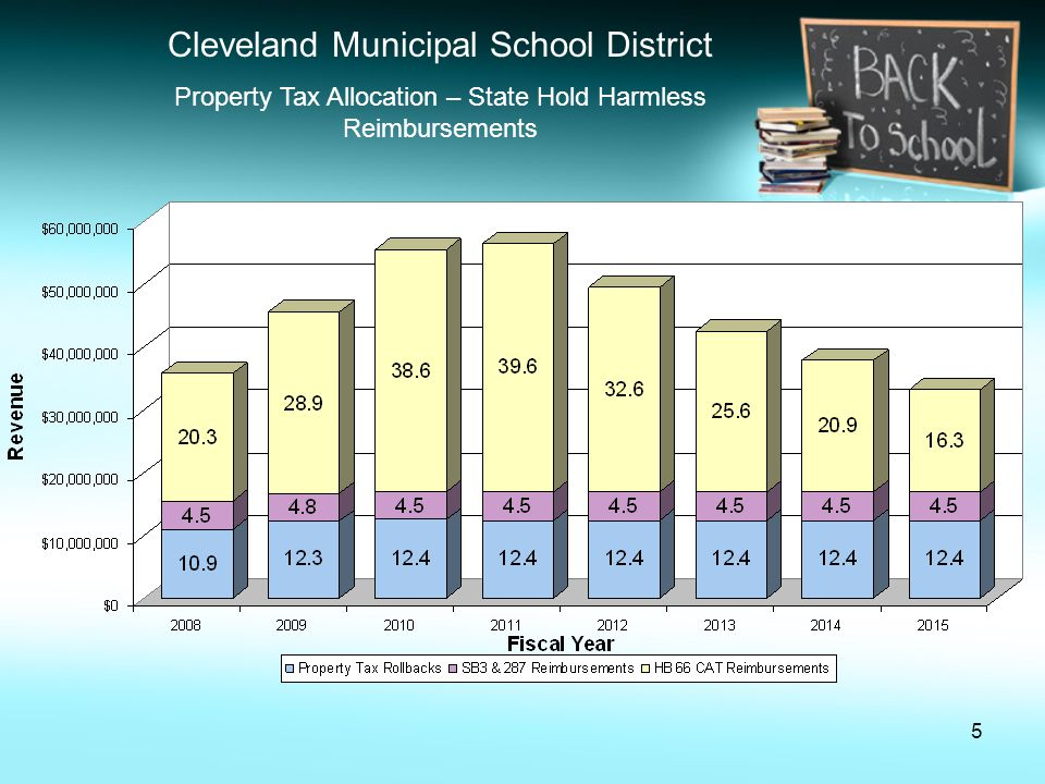 16 Cleveland Municipal School District October 2010 Five Year Forecast Summary Continued Salaries and Benefits Compensation estimates reflect the reduction of 322 positions consistent with the District's academic transformation plan.