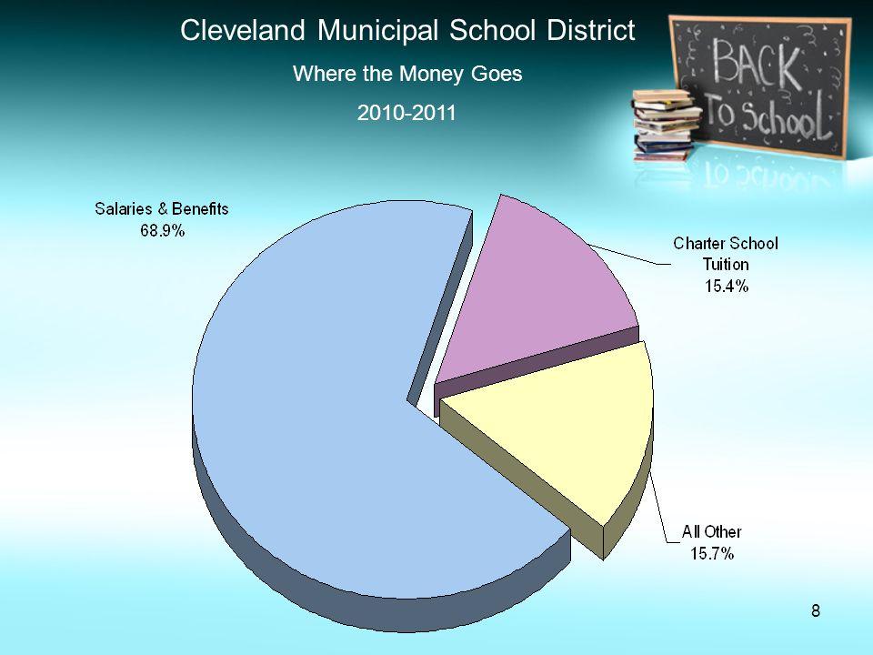 9 Cleveland Municipal School District Salaries