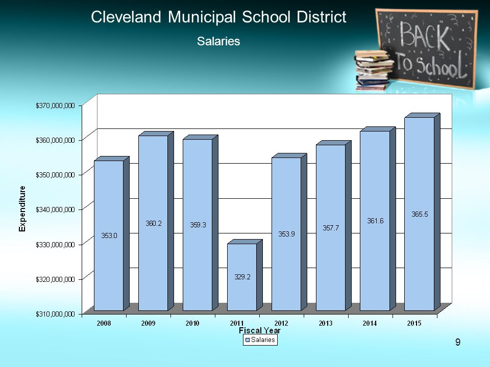 9 Cleveland Municipal School District Salaries