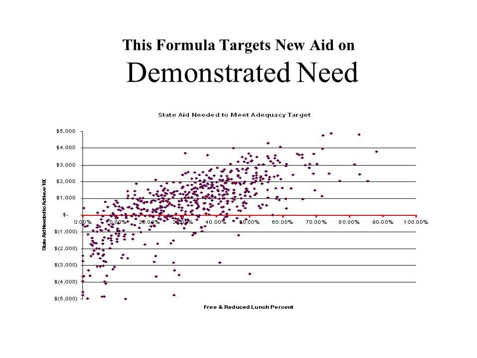 This Formula Targets New Aid on Demonstrated Need