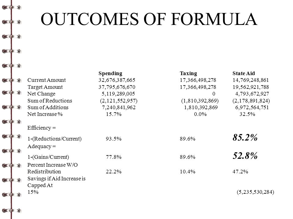 OUTCOMES OF FORMULA SpendingTaxingState Aid Current Amount 32,676,387,665 17,366,498,27814,769,248,861 Target Amount 37,795,676,670 17,366,498,27819,562,921,788 Net Change 5,119,289,005 0 4,793,672,927 Sum of Reductions (2,121,552,957) (1,810,392,869)(2,178,891,824) Sum of Additions 7,240,841,962 1,810,392,869 6,972,564,751 Net Increase % 15.7% 0.0% 32.5% Efficiency = 1-(Reductions/Current) 93.5%89.6% 85.2% Adequacy = 1-(Gains/Current) 77.8%89.6% 52.8% Percent Increase W/O Redistribution 22.2%10.4%47.2% Savings if Aid Increase is Capped At 15% (5,235,530,284)
