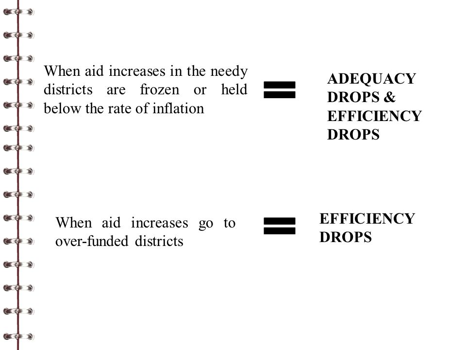 When aid increases in the needy districts are frozen or held below the rate of inflation ADEQUACY DROPS & EFFICIENCY DROPS When aid increases go to over-funded districts EFFICIENCY DROPS