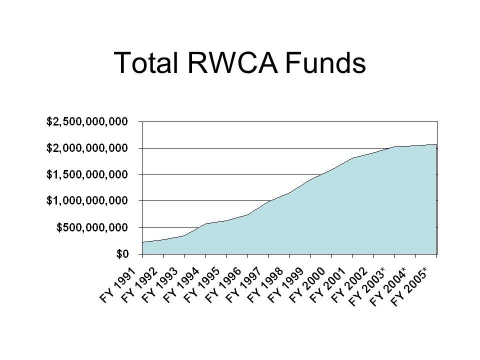 Total RWCA Funds