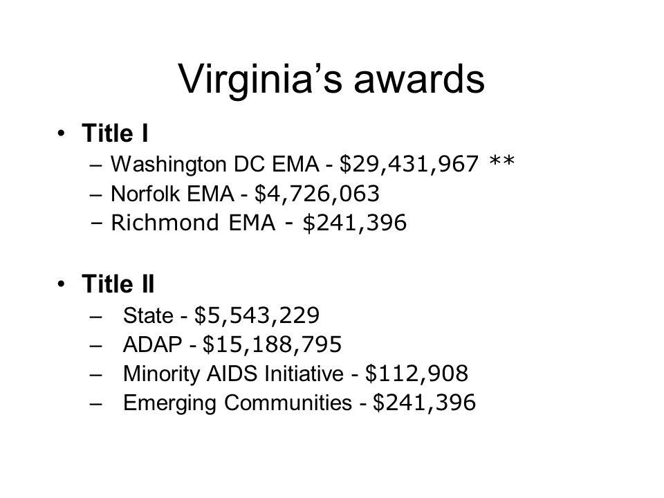 Virginia's awards Title I –Washington DC EMA - $ 29,431,967 ** –Norfolk EMA - $ 4,726,063 –Richmond EMA - $241,396 Title II –State - $ 5,543,229 –ADAP - $ 15,188,795 – Minority AIDS Initiative - $ 112,908 –Emerging Communities - $ 241,396