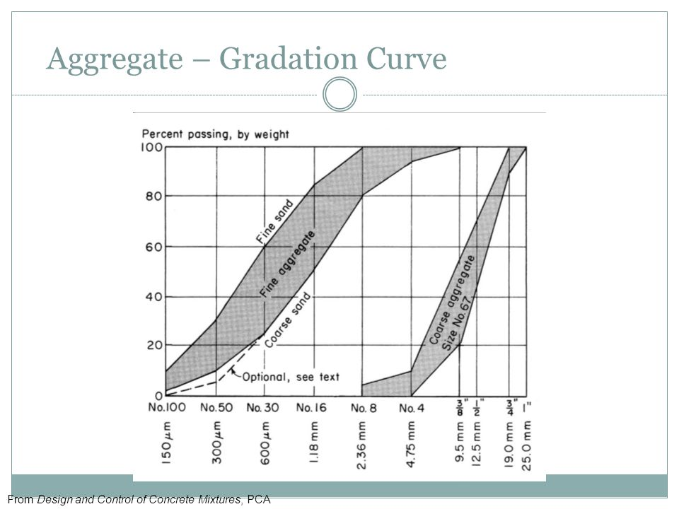 Aggregate – Gradation Curve From Design and Control of Concrete Mixtures, PCA