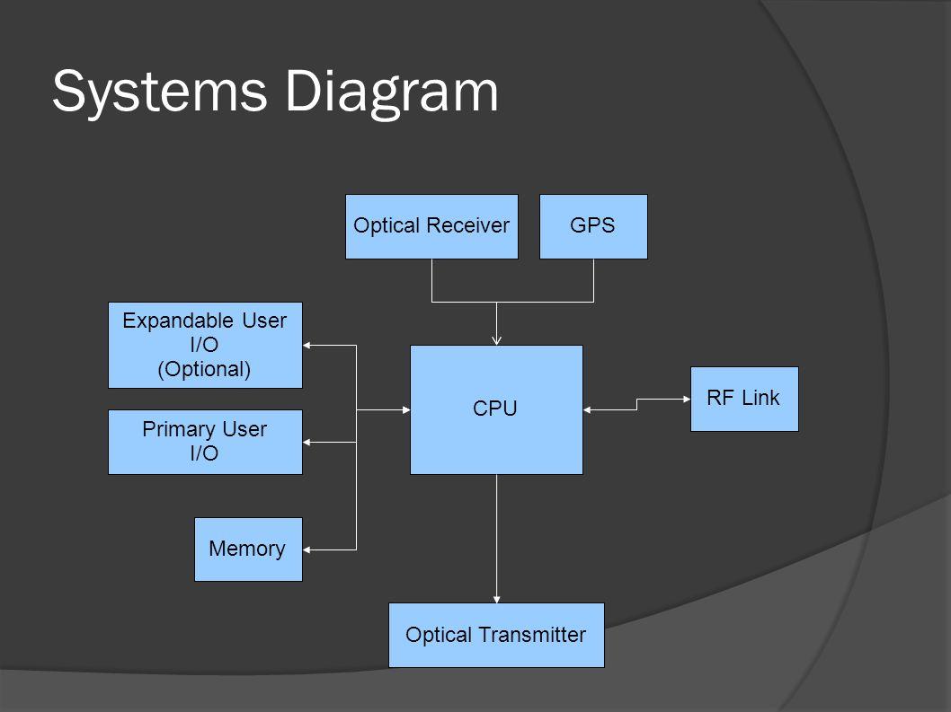 Systems Diagram CPU Memory RF Link GPS Optical Transmitter Optical Receiver Primary User I/O Expandable User I/O (Optional)