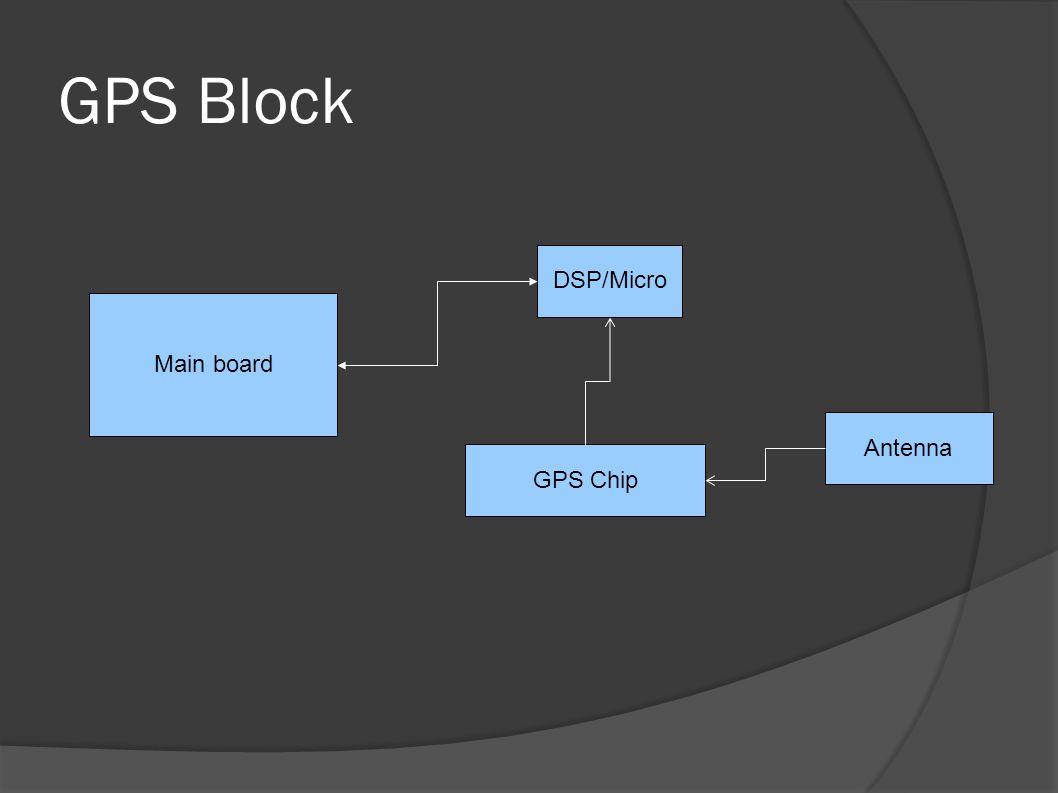 GPS Block Main board DSP/Micro GPS Chip Antenna