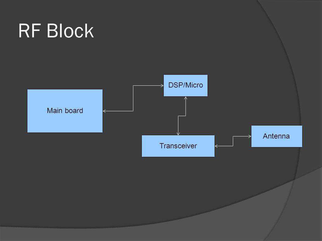 RF Block Main board DSP/Micro Transceiver Antenna
