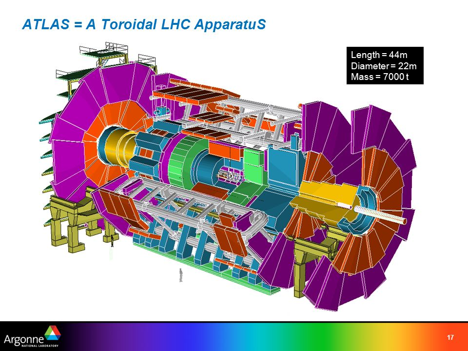 17 ATLAS = A Toroidal LHC ApparatuS Length = 44m Diameter = 22m Mass = 7000 t