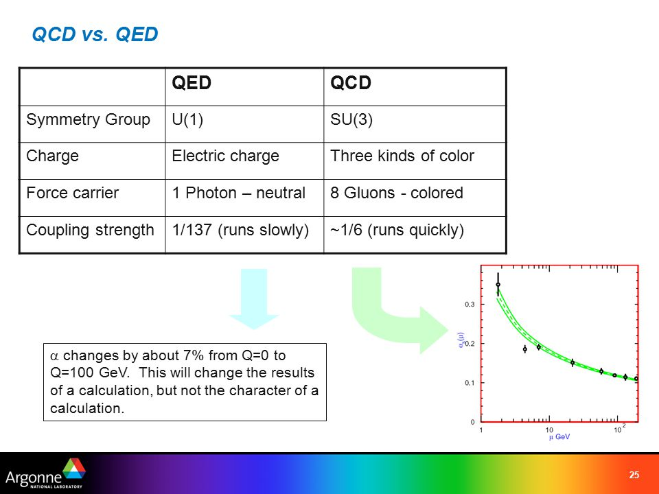 25 QCD vs. QED QEDQCD Symmetry GroupU(1)SU(3) ChargeElectric chargeThree kinds of color Force carrier1 Photon – neutral8 Gluons - colored Coupling str