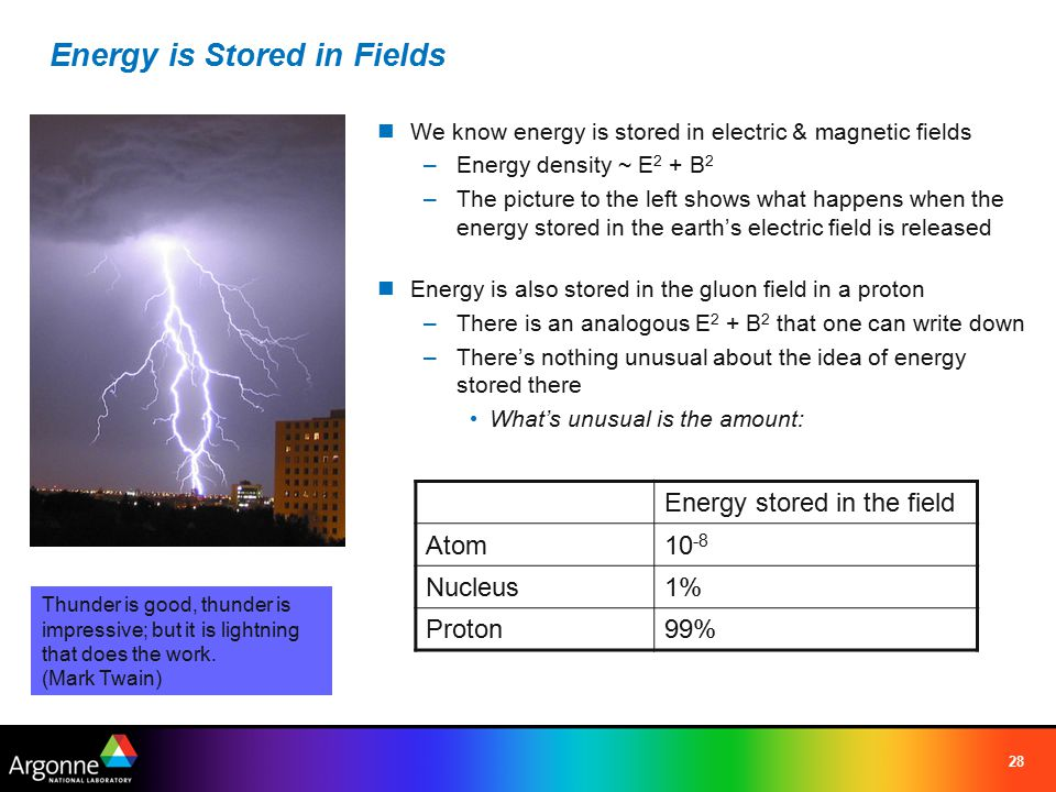28 Energy is Stored in Fields We know energy is stored in electric & magnetic fields –Energy density ~ E 2 + B 2 –The picture to the left shows what happens when the energy stored in the earth's electric field is released Energy is also stored in the gluon field in a proton –There is an analogous E 2 + B 2 that one can write down –There's nothing unusual about the idea of energy stored there What's unusual is the amount: Thunder is good, thunder is impressive; but it is lightning that does the work.
