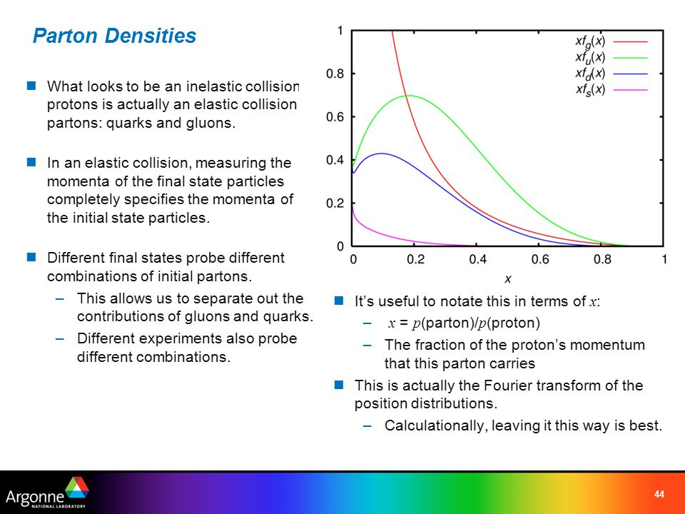 44 Parton Densities What looks to be an inelastic collision of protons is actually an elastic collision of partons: quarks and gluons.