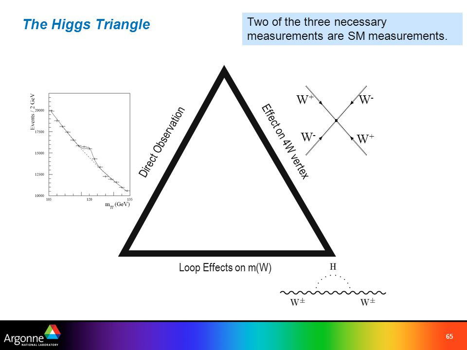 65 The Higgs Triangle Direct Observation Loop Effects on m(W) Effect on 4W vertex W+W+ W-W- W+W+ W-W- Two of the three necessary measurements are SM measurements.