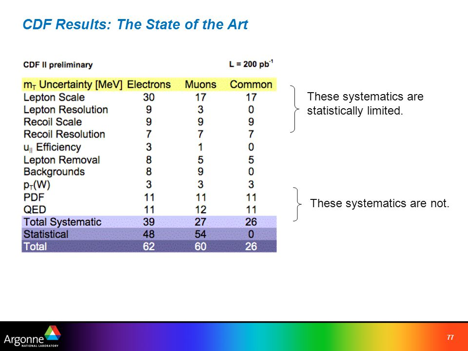 77 CDF Results: The State of the Art These systematics are statistically limited.
