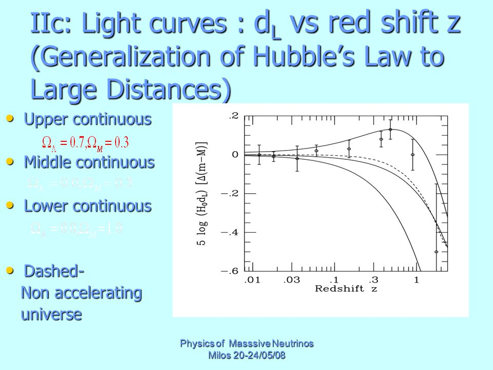 Physics of Masssive Neutrinos Milos 20-24/05/08 IIc: Light curves : d L vs red shift z (Generalization of Hubble's Law to Large Distances) Upper continuous Upper continuous Middle continuous Middle continuous Lower continuous Lower continuous Dashed- Dashed- Non accelerating Non accelerating universe universe
