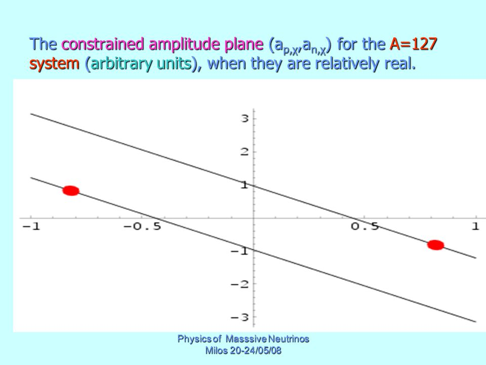 Physics of Masssive Neutrinos Milos 20-24/05/08 The constrained amplitude plane (a p,χ,a n,χ ) for the Α=127 system (arbitrary units), when they are relatively real.