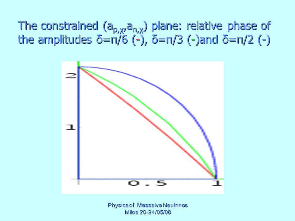 Physics of Masssive Neutrinos Milos 20-24/05/08 The constrained (a p,χ,a n,χ ) plane: relative phase of the amplitudes δ=π/6 (-), δ=π/3 (-)and δ=π/2 (-)