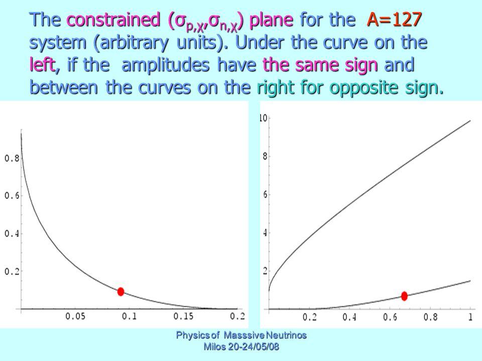 Physics of Masssive Neutrinos Milos 20-24/05/08 The constrained (σ p,χ,σ n,χ ) plane for the Α=127 system (arbitrary units). Under the curve on the le