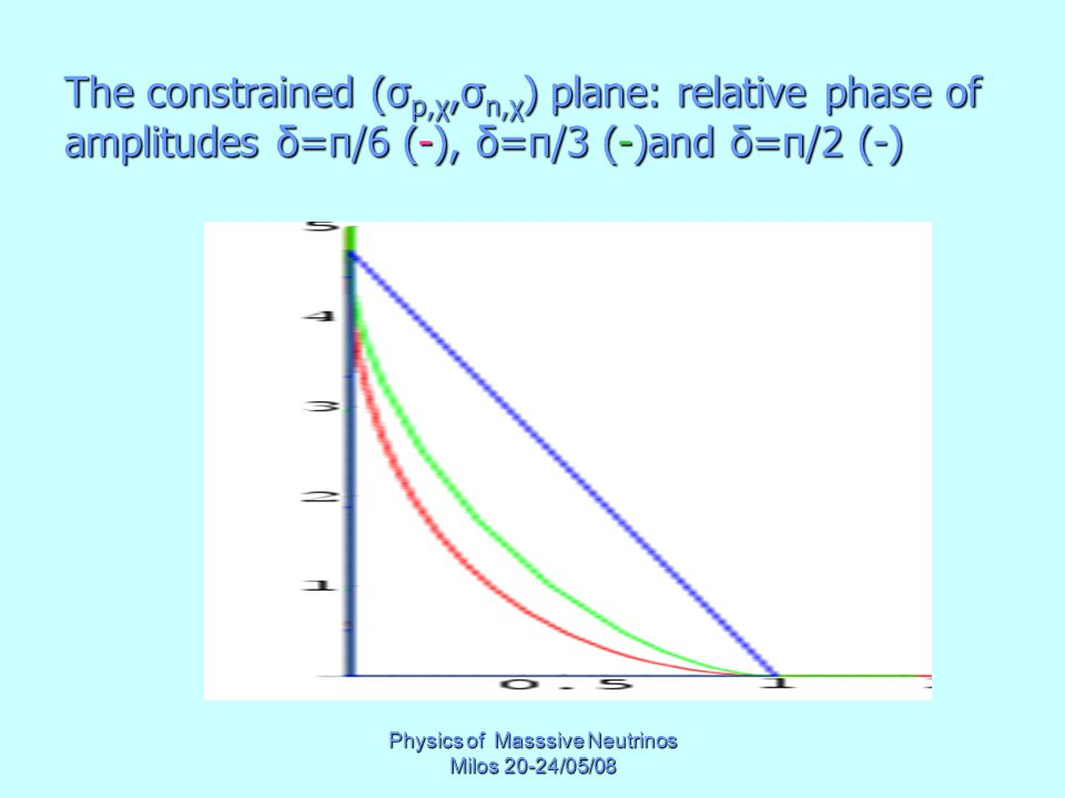 Physics of Masssive Neutrinos Milos 20-24/05/08 The constrained (σ p,χ,σ n,χ ) plane: relative phase of amplitudes δ=π/6 (-), δ=π/3 (-)and δ=π/2 (-)