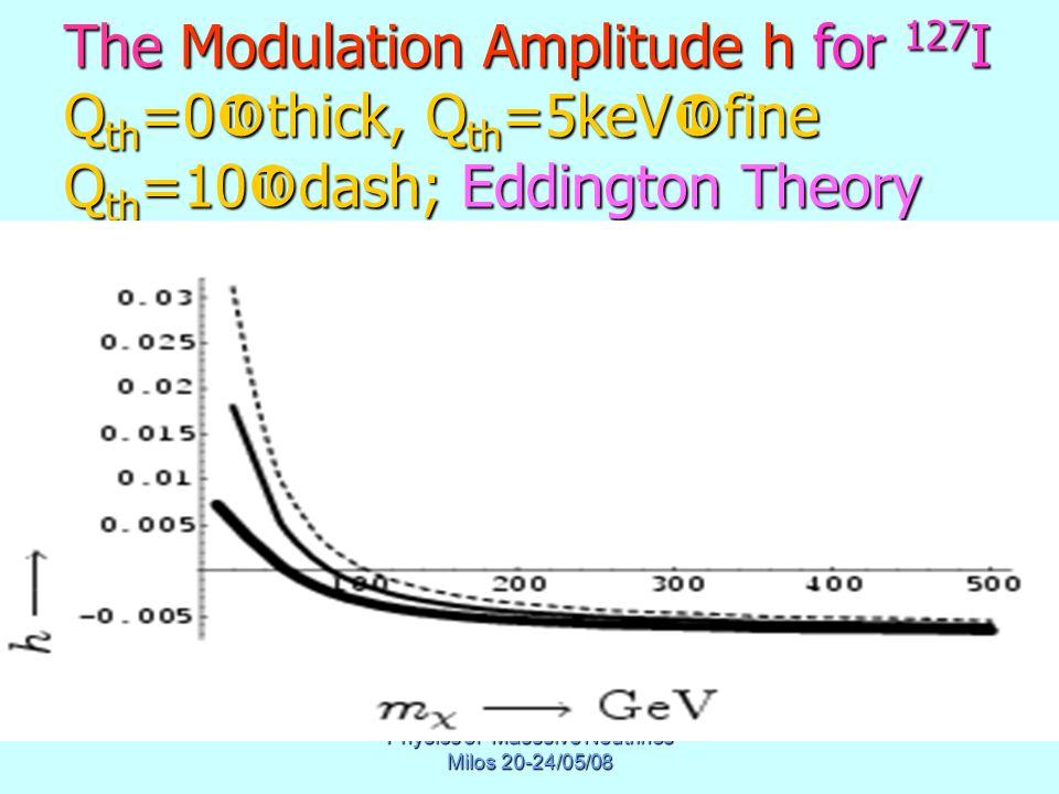 Physics of Masssive Neutrinos Milos 20-24/05/08 The Modulation Amplitude h for 127 I Q th =0  thick, Q th =5keV  fine Q th =10  dash; Eddington Theory