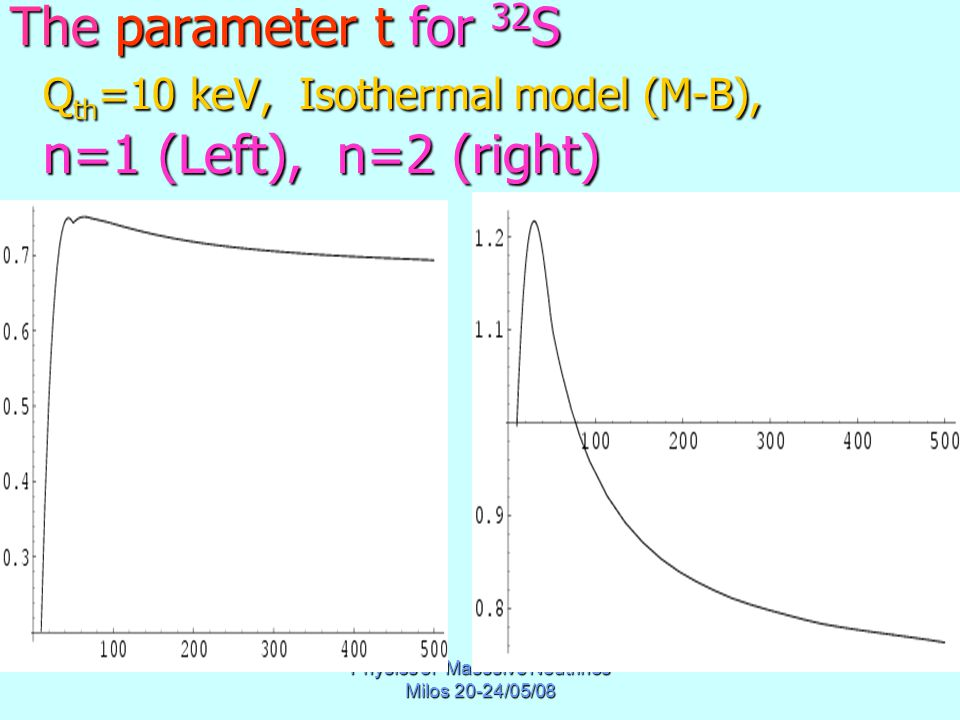 Physics of Masssive Neutrinos Milos 20-24/05/08 The parameter t for 32 S Q th =10 keV, Isothermal model (M-B), n=1 (Left), n=2 (right)