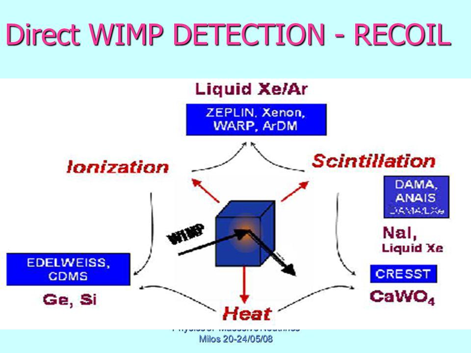 Physics of Masssive Neutrinos Milos 20-24/05/08 Direct WIMP DETECTION - RECOIL