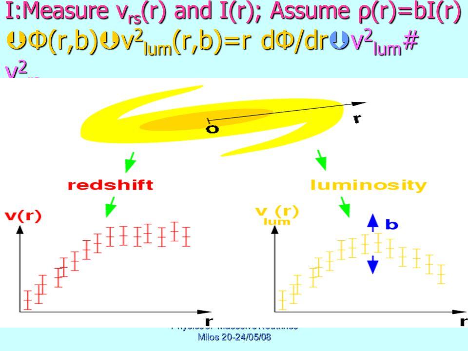 Physics of Masssive Neutrinos Milos 20-24/05/08 I:Measure v rs (r) and I(r); Assume ρ(r)=bI(r)  Φ(r,b)  v 2 lum (r,b)=r dΦ/dr  v 2 lum # v 2 rs