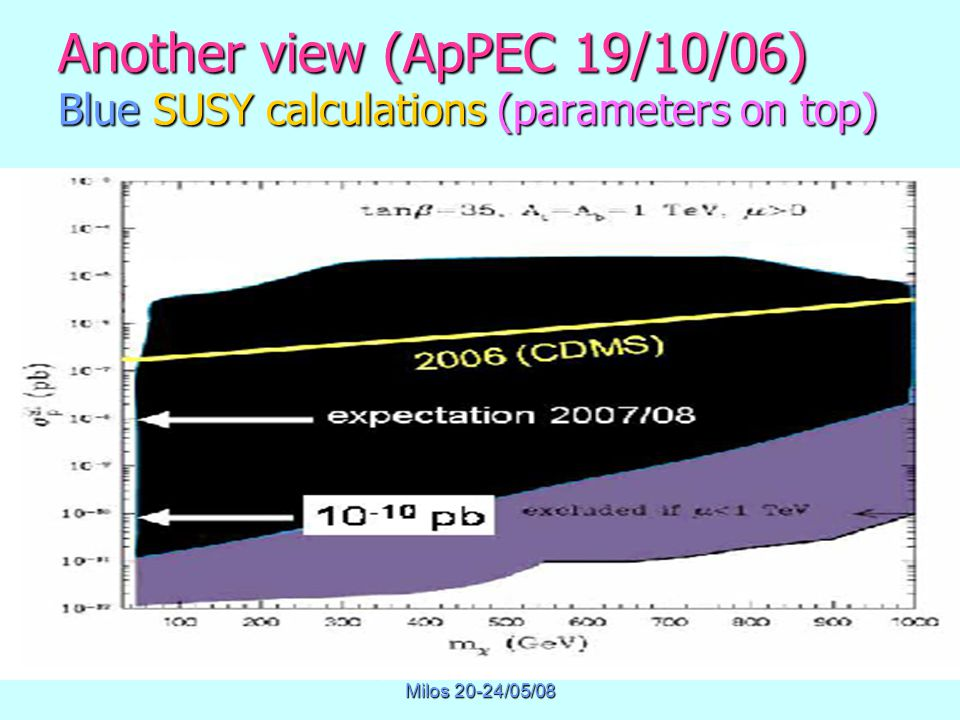 Physics of Masssive Neutrinos Milos 20-24/05/08 Another view (ApPEC 19/10/06) Blue SUSY calculations (parameters on top)
