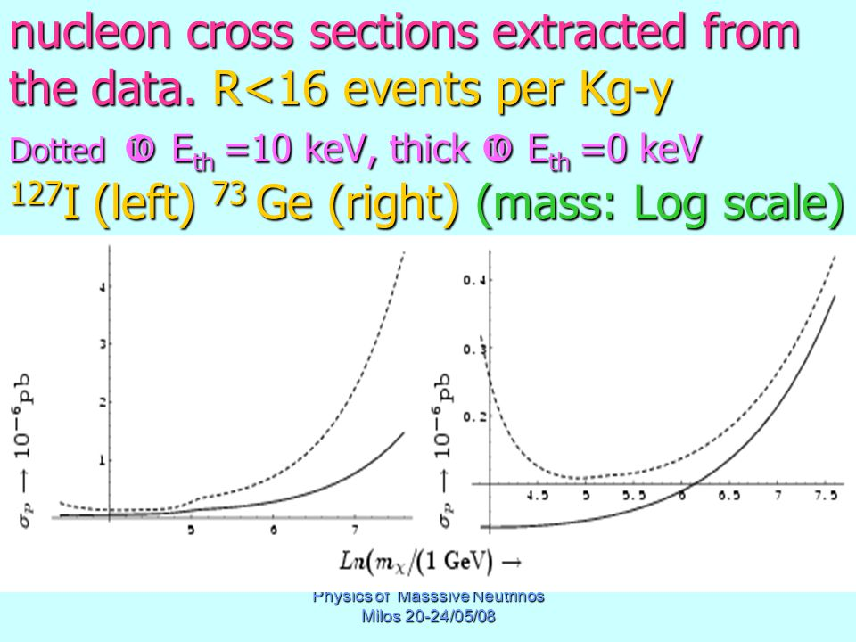 Physics of Masssive Neutrinos Milos 20-24/05/08 nucleon cross sections extracted from the data.