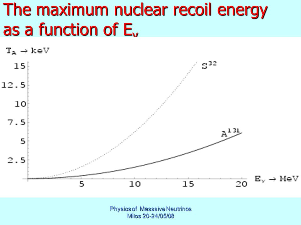 Physics of Masssive Neutrinos Milos 20-24/05/08 The maximum nuclear recoil energy as a function of E ν