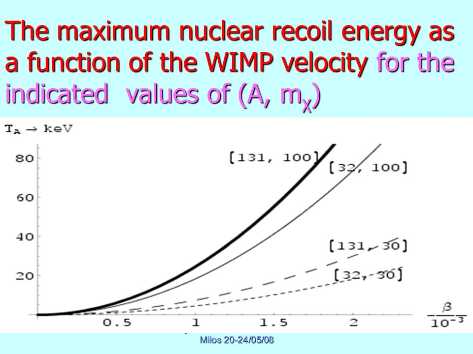 Physics of Masssive Neutrinos Milos 20-24/05/08 The maximum nuclear recoil energy as a function of the WIMP velocity for the indicated values of (A, m χ )