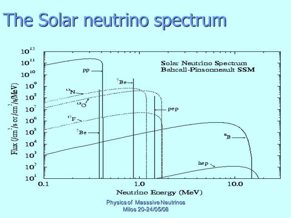 Physics of Masssive Neutrinos Milos 20-24/05/08 The Solar neutrino spectrum