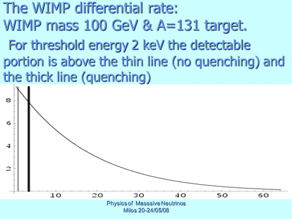 Physics of Masssive Neutrinos Milos 20-24/05/08 The WIMP differential rate: WIMP mass 100 GeV & A=131 target.