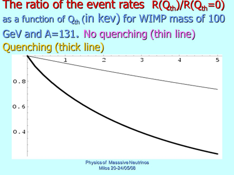 Physics of Masssive Neutrinos Milos 20-24/05/08 The ratio of the event rates R(Q th )/R(Q th =0) as a function of Q th ( in kev) for WIMP mass of 100 GeV and A=131.