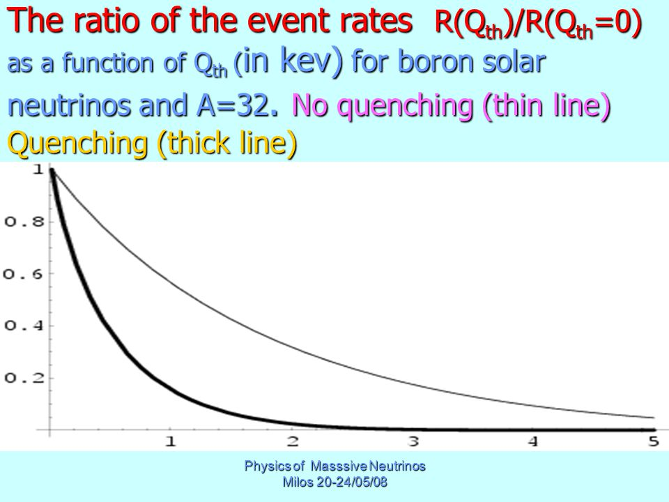Physics of Masssive Neutrinos Milos 20-24/05/08 The ratio of the event rates R(Q th )/R(Q th =0) as a function of Q th ( in kev) for boron solar neutrinos and A=32.