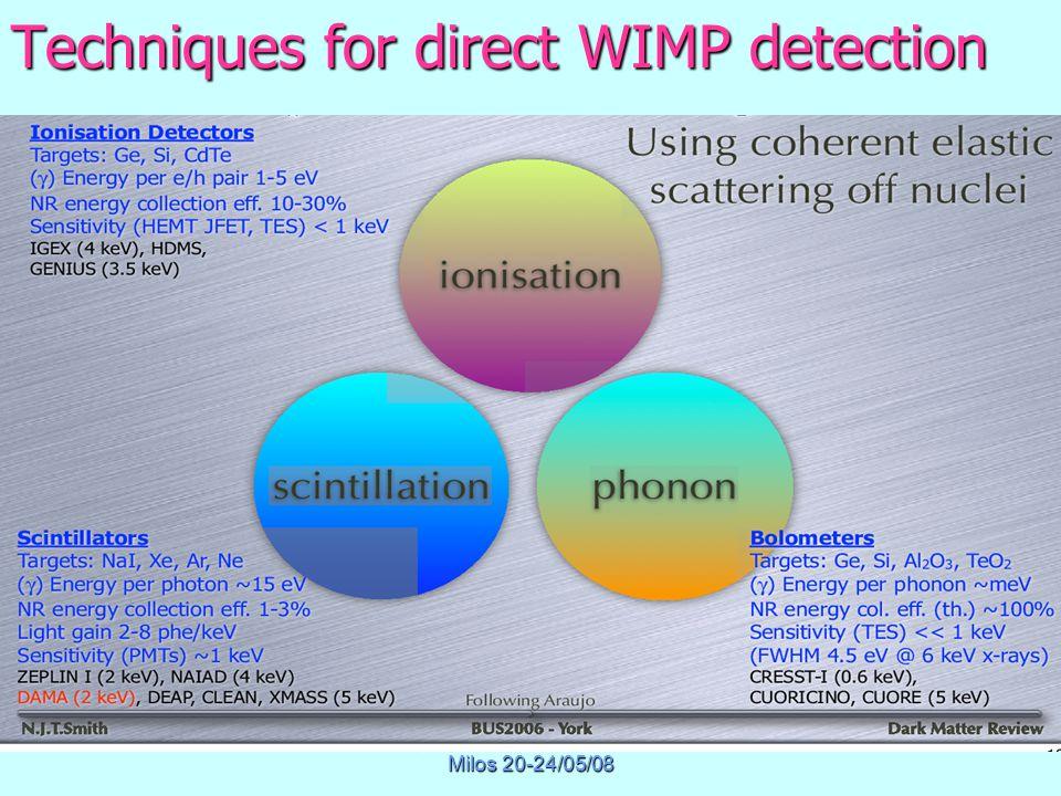 Physics of Masssive Neutrinos Milos 20-24/05/08 Techniques for direct WIMP detection