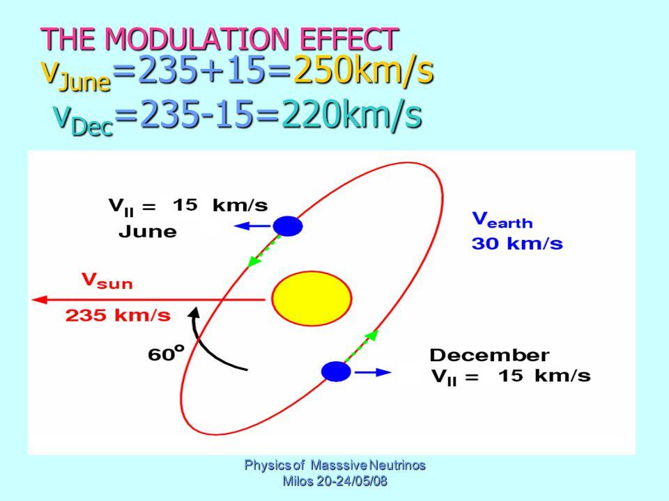 Physics of Masssive Neutrinos Milos 20-24/05/08 THE MODULATION EFFECT v June =235+15=250km/s v Dec =235-15=220km/s