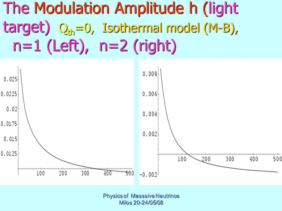 Physics of Masssive Neutrinos Milos 20-24/05/08 The Modulation Amplitude h (light target) Q th =0, Isothermal model (M-B), n=1 (Left), n=2 (right)