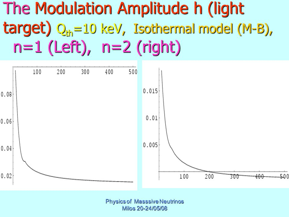Physics of Masssive Neutrinos Milos 20-24/05/08 The Modulation Amplitude h (light target) Q th =10 keV, Isothermal model (M-B), n=1 (Left), n=2 (right)