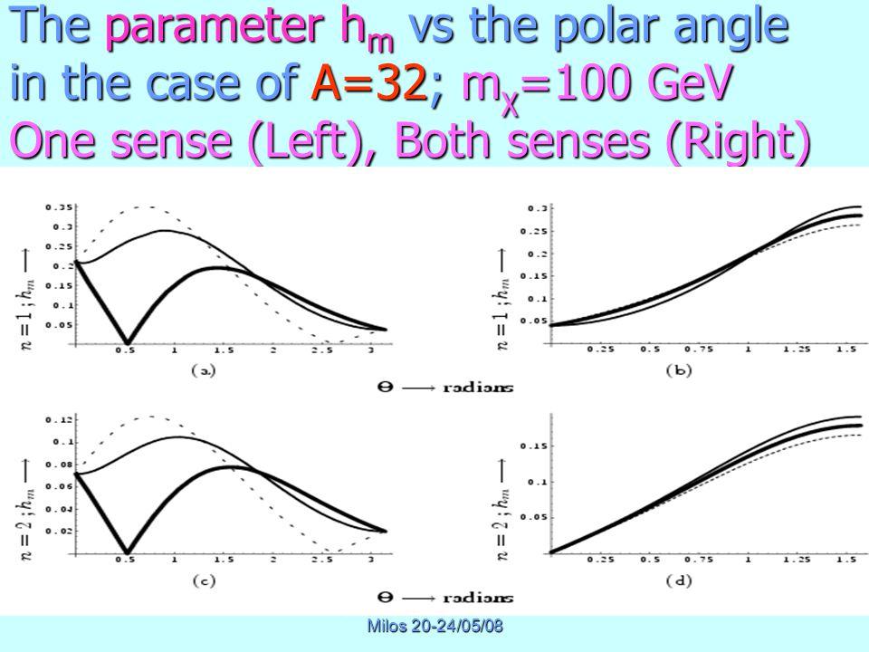 Physics of Masssive Neutrinos Milos 20-24/05/08 The parameter h m vs the polar angle in the case of A=32; m χ =100 GeV One sense (Left), Both senses (