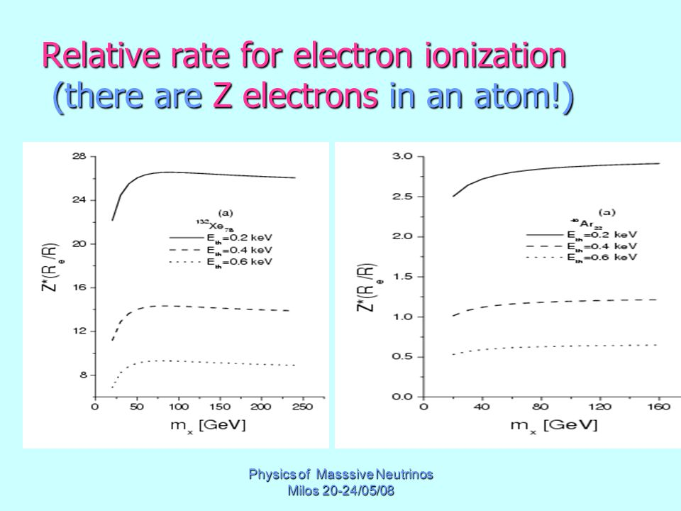 Physics of Masssive Neutrinos Milos 20-24/05/08 Relative rate for electron ionization (there are Z electrons in an atom!)