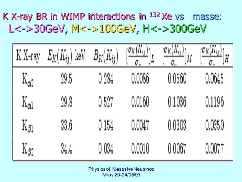 Physics of Masssive Neutrinos Milos 20-24/05/08 K X-ray BR in WIMP interactions in 132 Xe vs masse: L 30GeV, M 100GeV, H 300GeV