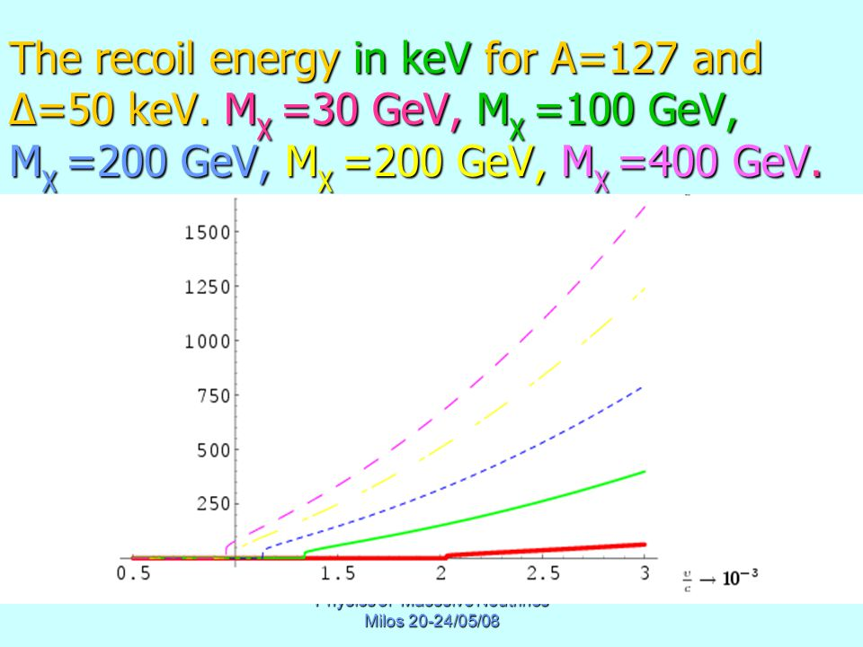 Physics of Masssive Neutrinos Milos 20-24/05/08 The recoil energy in keV for A=127 and Δ=50 keV.