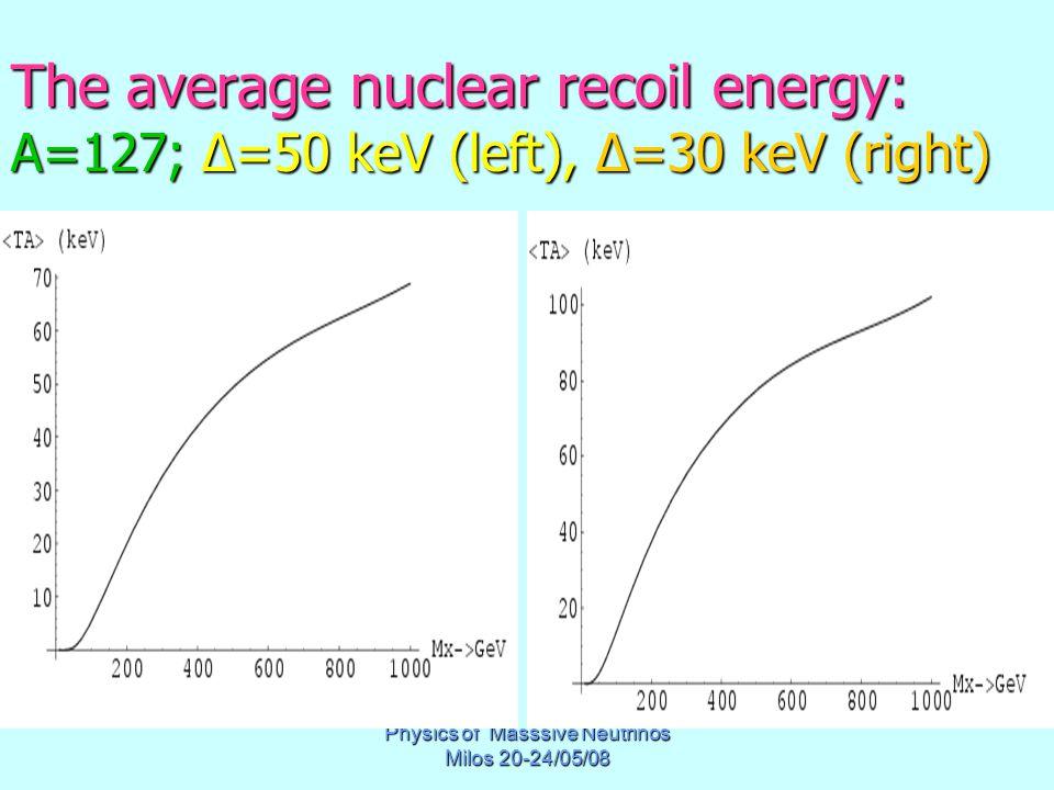 Physics of Masssive Neutrinos Milos 20-24/05/08 The average nuclear recoil energy: A=127; Δ=50 keV (left), Δ=30 keV (right)