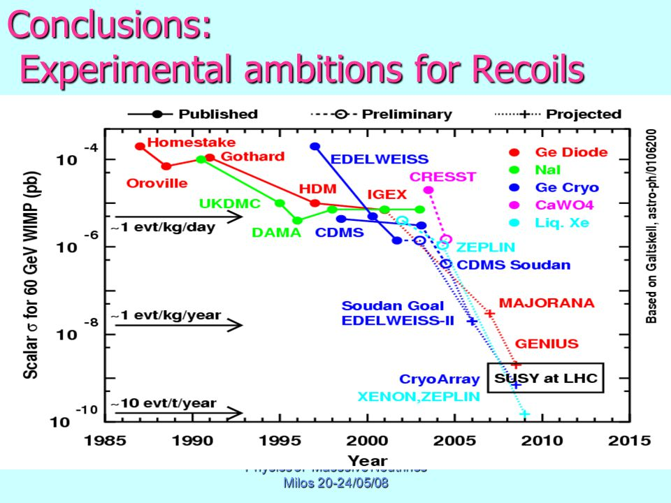 Physics of Masssive Neutrinos Milos 20-24/05/08 Conclusions: Experimental ambitions for Recoils