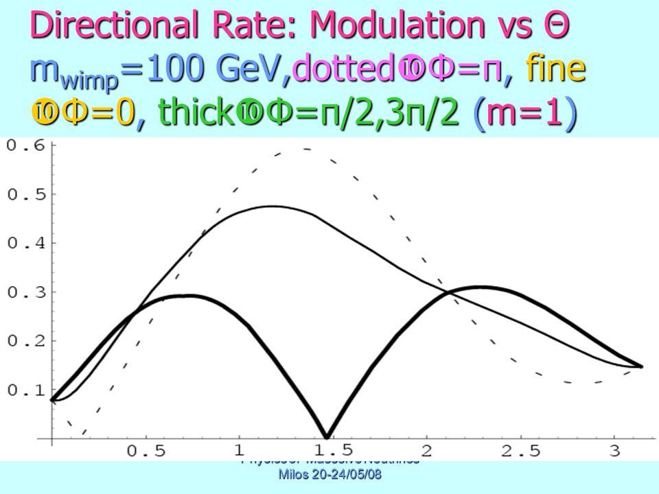 Physics of Masssive Neutrinos Milos 20-24/05/08 Directional Rate: Modulation vs Θ m wimp =100 GeV,dotted  Φ=π, fine  Φ=0, thick  Φ=π/2,3π/2 (m=1)