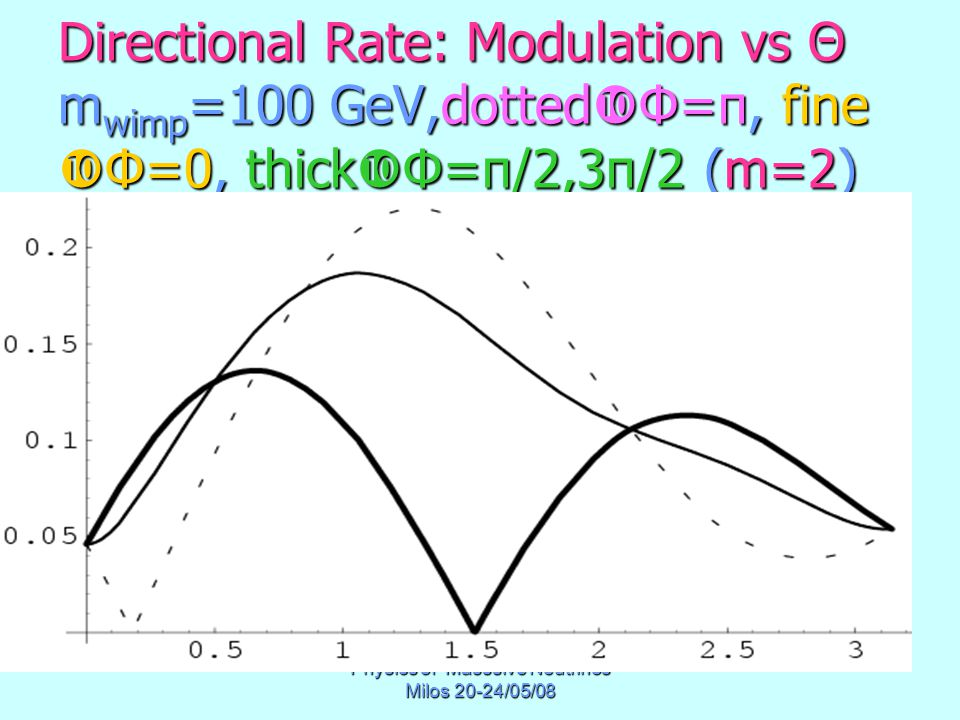 Physics of Masssive Neutrinos Milos 20-24/05/08 Directional Rate: Modulation vs Θ m wimp =100 GeV,dotted  Φ=π, fine  Φ=0, thick  Φ=π/2,3π/2 (m=2)